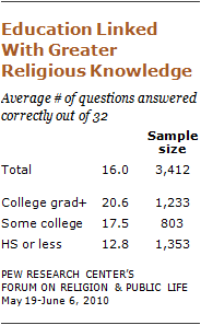 religious-knowledge-05