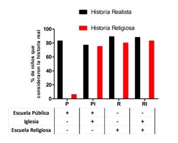 estudio-influencia-religion-en-nic3b1os-1