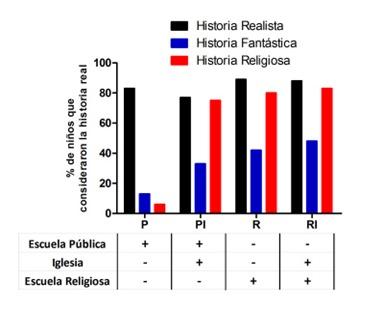 estudio-influencia-religion-nic3b1os-2
