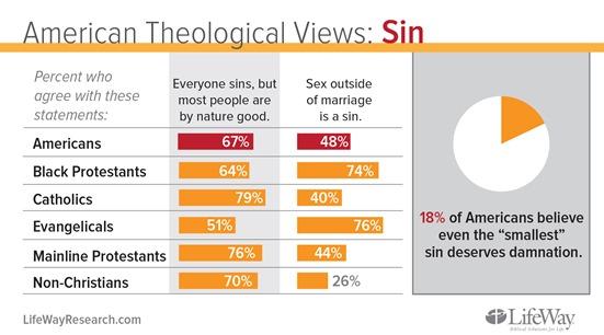 theology-Sin